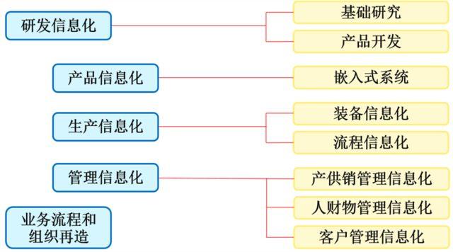 智能制造发展的三个阶段(上篇)