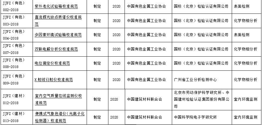 工信部107项行业计量技术规范项目公布 含多种仪器