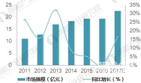 光学仪器制造行业销售收入实现增长 前景广阔
