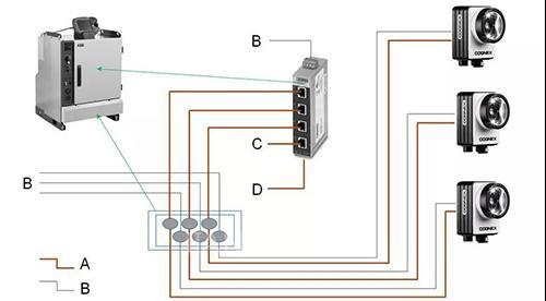 ABB机器人如何与相机通讯