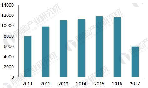 中国智能仪表物联网行业前景预测分析 市场前景广阔