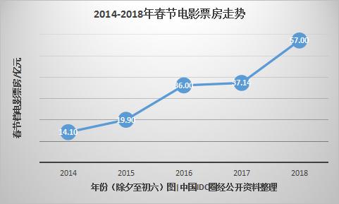 """5年大数据,看互联网下的""""花样""""春节"""