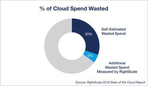 如何管理云計算成本