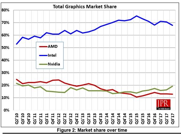 矿工一年买走300万块显卡:AMD赚大了