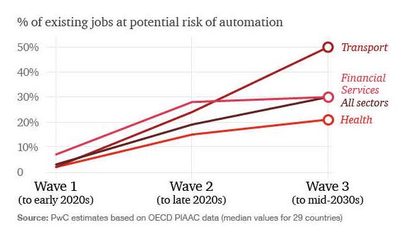 普华永道:2030年AI、机器人将为全球GDP贡献15万亿美元