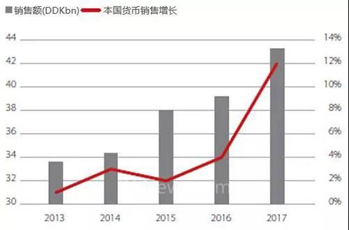 2017年必威app精装版业绩增长创六年来最高