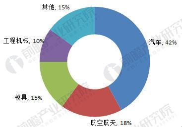2018年中国数控机床行业现状分析与前景预测