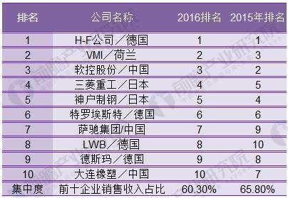 2018年中国橡胶机械行业发展现状分析 新技术新产品不断涌现