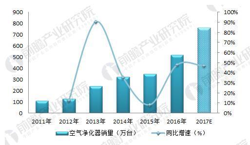2018年空气净化器行业现状分析 国内市场需求增加旺盛