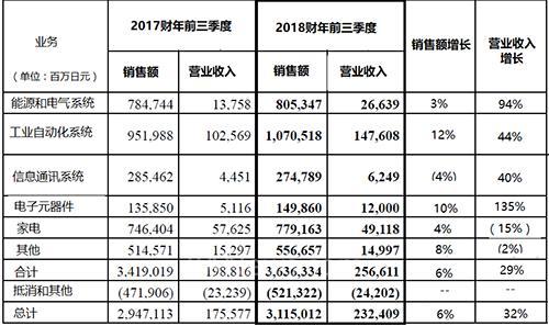 三菱电机公布2018财年Q3财报 净销售额增长6%