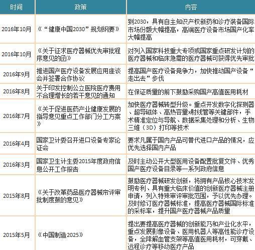2018年中国医疗器械行业现状分析 高端产品国产化率潜力大