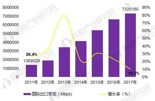 2018年中国宽带网络行业发展现状分析