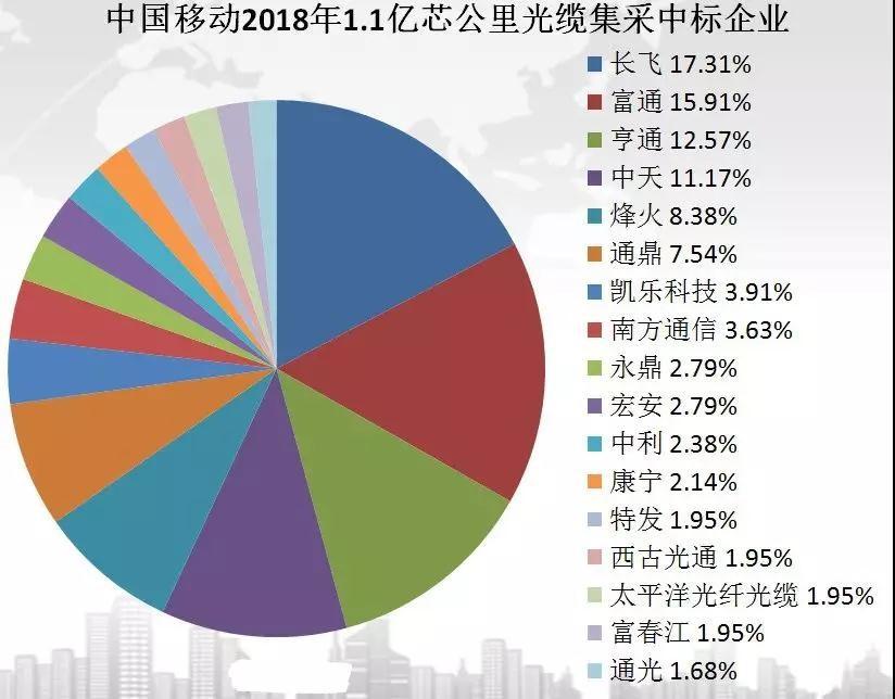 中国5G玩真的!超5000亿投入:17家企业瓜分首轮光纤超级大单