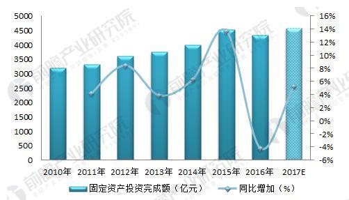 2018年通信设备制造行业现状分析 下游需求促进行业发展