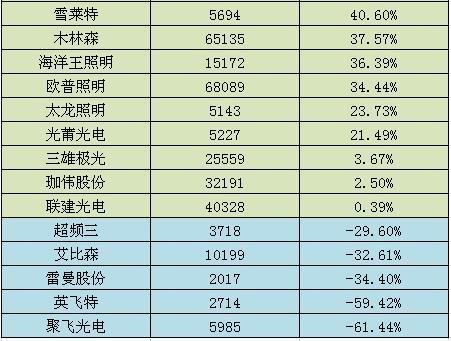 29家LED企业净利增长排行榜 谁成为利润之王?
