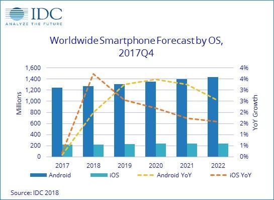 IDC:2017年全球智能手机出货量首次略有下降 主要由中国带动