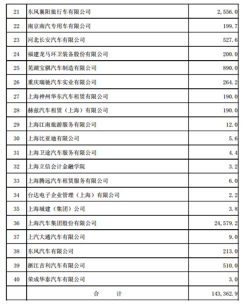 2017年上海新能源汽车地补14.3亿元,比亚迪4.7亿元摘得桂冠