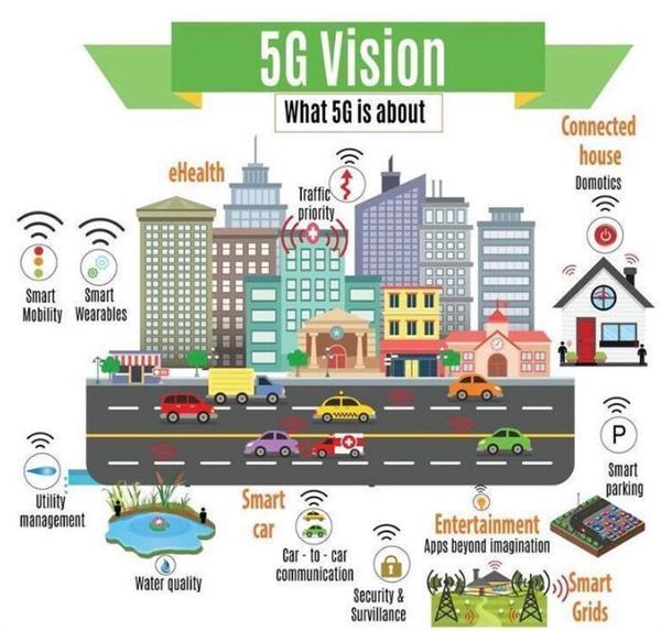 自动驾驶和智慧城市的世界里 5G真是最后缺的那一环吗?