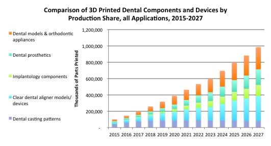 "SmarTech出版发布3D打印""巨大""牙科市场机会的新报告"
