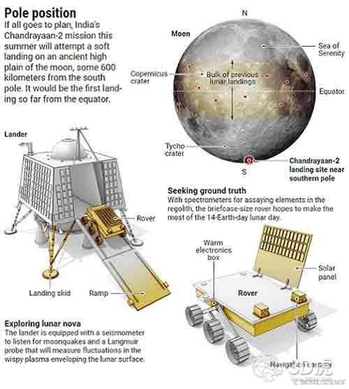 ISRO使用模拟月球土壤和3D打印创建月球栖息地