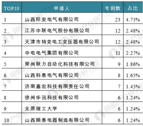 中国矿用隔爆变压器行业需求分析 行业机遇与挑战并存