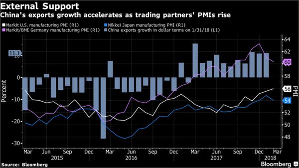 外媒:人民币升值但出口仍然强劲 高附加值产品出口量增长迅速