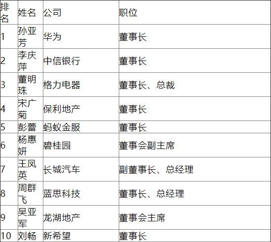 福布斯2018中国最杰出商界女性:董华为董事长孙亚芳摘冠