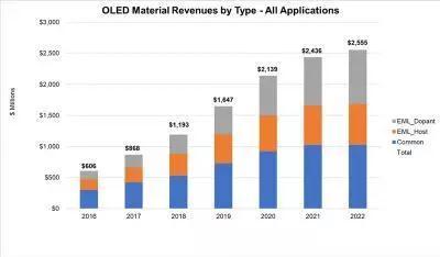 2022年OLED材料市场将达25.6亿美元