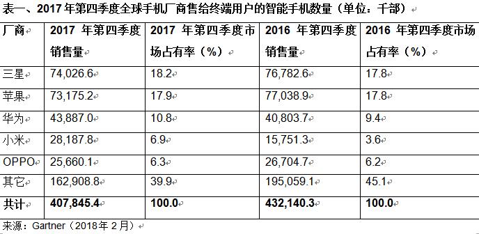 全球智能手机销量首次下滑 华为小米却成最大赢家