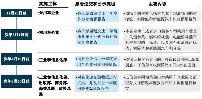 双积分政策4月1日就要来了,一文看懂所有复杂问题