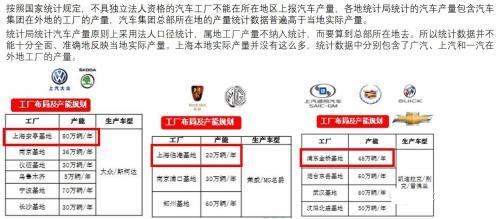 激荡十年,上海的汽车产业集群探索