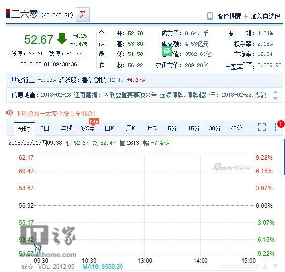 三六零大幅低开7.41%,昨日三六零正式登陆A股即遭遇跌停