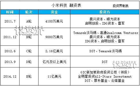 小米在A股和港股同时上市 雷军或将成为中国首富
