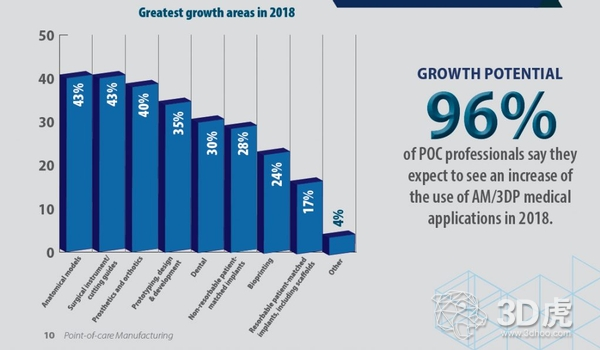 SME:96%的专业医护人员都在使用3D打印