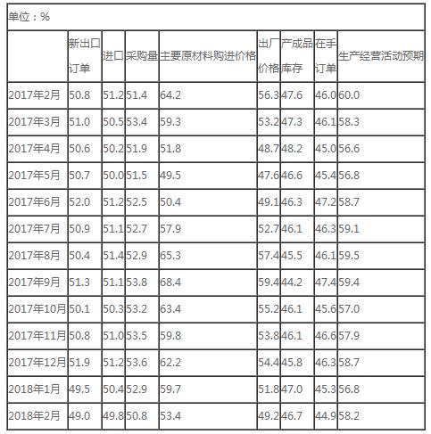 【解读】2018年2月中国制造业PMI为50.3%