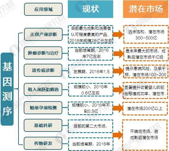 2017年中国基因测序行业市场规模与发展前景预测