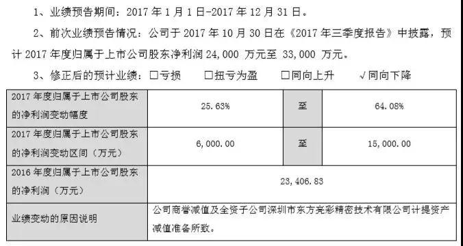 东方亮彩踩雷金立 江粉磁材损失利润2亿