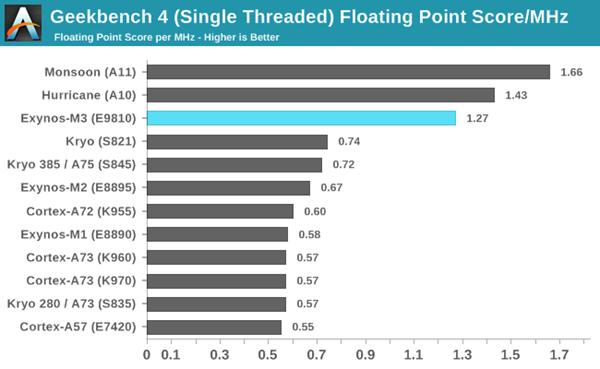 苹果iPhone X多项跑分超越三星S9:卫冕地球性能最强手机