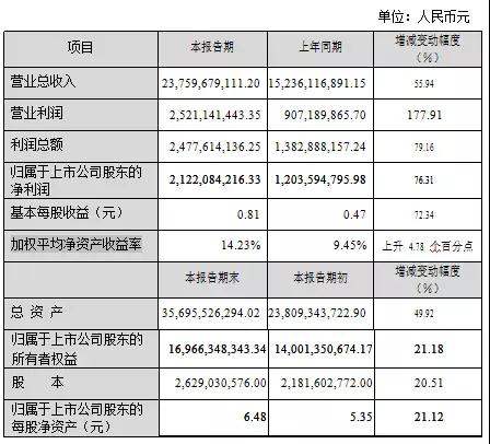 蓝思一年赚了25亿,总营收237.6亿符合预期