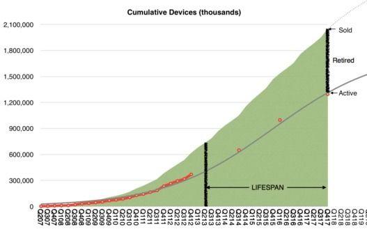 分析师预计:苹果设备的平均寿命在4年以上