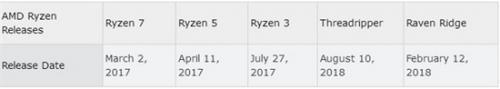 AMD 2017显卡/CPU业务双双雄起,英特尔/英伟达你们咋看?