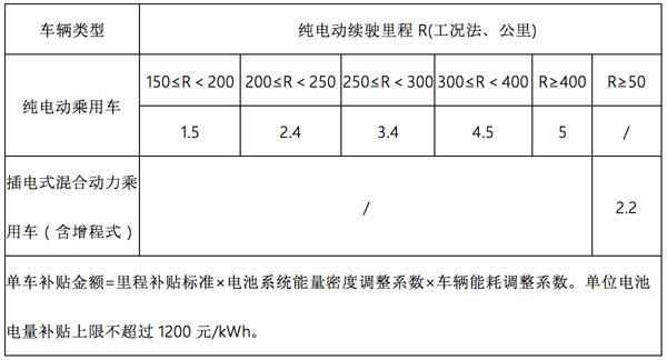 2月新政汇总 | 14项新能源汽车行业政策+3项技术标准