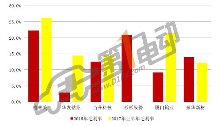 售价再降两成?2018中国动力电池价格大预测