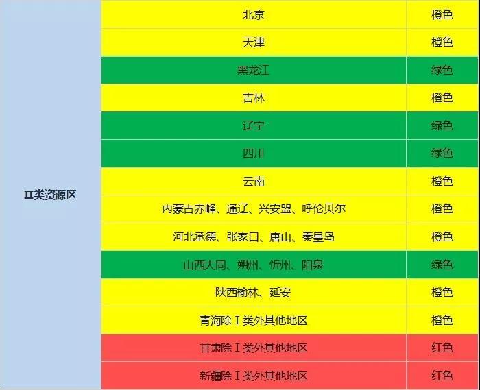 国家能源局:2018年度光伏发电市场环境监测评价结果出炉!红色地区暂不下达新增指标!