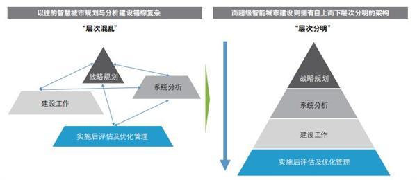德勤发布68页超级智慧城市报告:中国数量最多在建已超500座 深圳排名居首