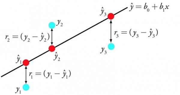 对于这些机器学习算法 数学不好你还真看不懂