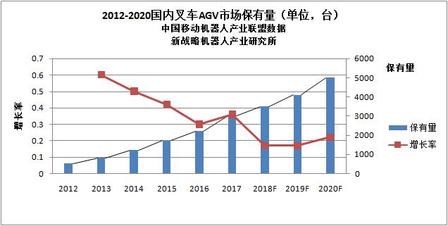 2018-2020中国叉车AGV机器人产业发展趋势与投资决策