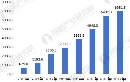 2018年面板产业发展现状与未来趋势分析