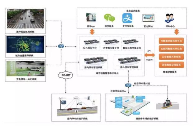 首个城市千万级NB-IoT智慧停车系统项目出炉
