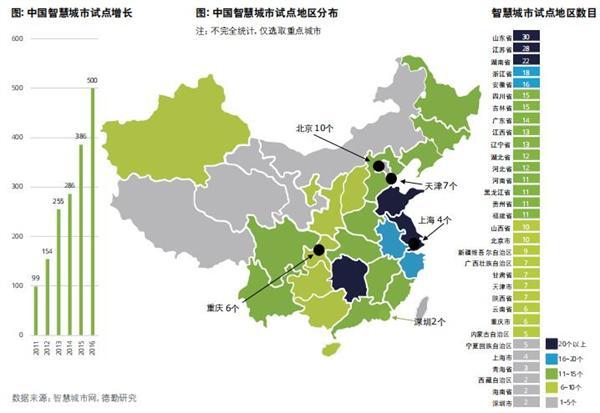 智慧城市报告:中国数量最多在建已超500座 深圳排名居首